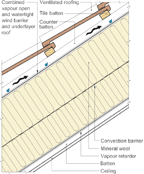 A convection barrier is recommended also for pitched wooden roofs when insulation thickness exceeds 200 mm.