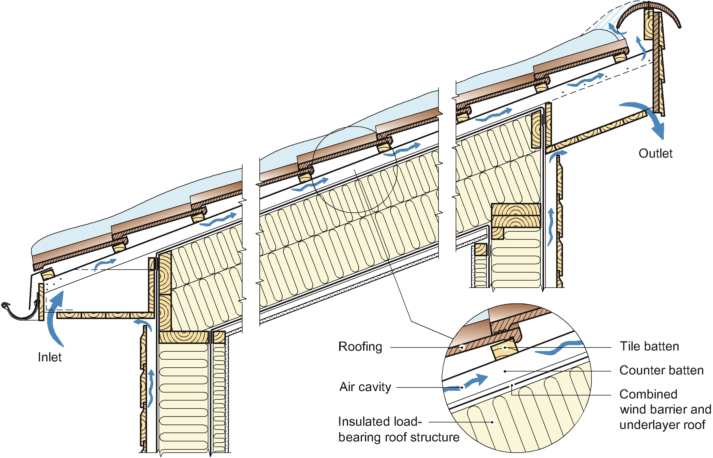 A ventilated lean‐to roof structure with snow on the roof. The snow may reduce the air flow through the opening in the upper air cavity opening. The structure has the following build up from the cold face of the structure: roofing, ventilated air cavity, combined wind barrier and underlayer roof and an insulated load‐bearing roof structure closed by the vapour retarder and the ceiling at the interior face.