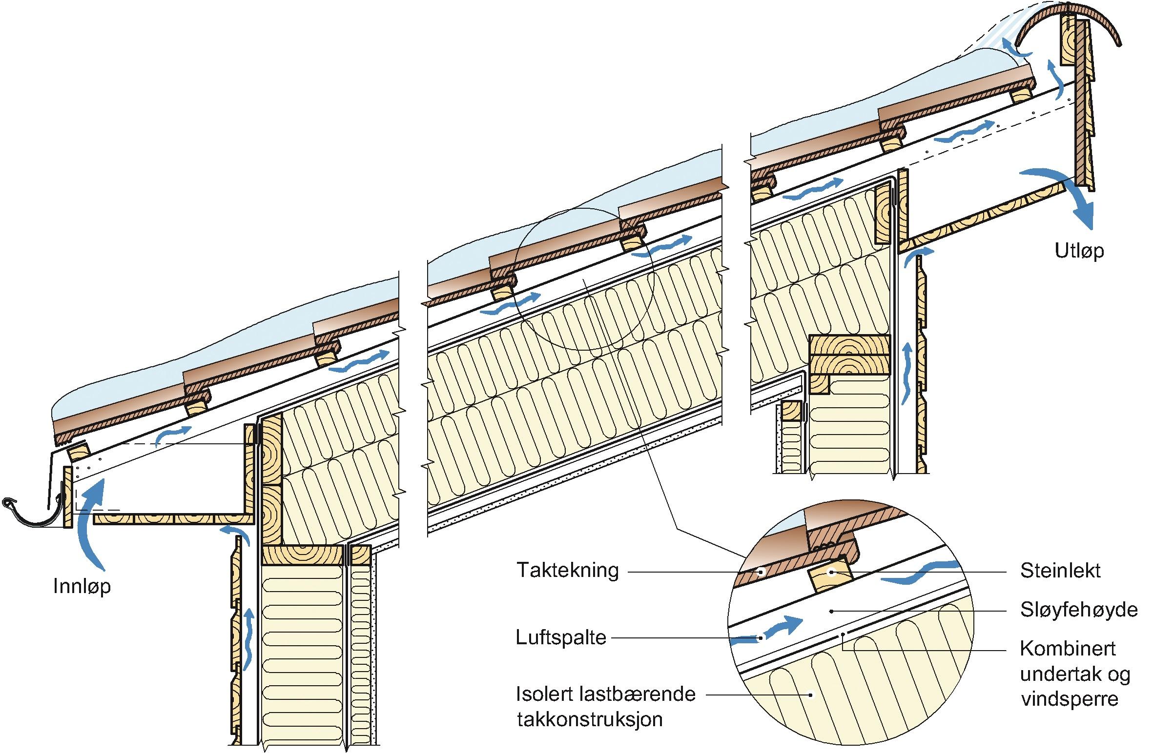Oppbygging av et luftet tak. Luftespaltehøyden er gitt av sløyfehøyden.