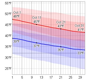 The daily average low (blue) and high (red) temperature with percentile bands (inner band from 25th to 75th percentile, outer band from 10th to 90th percentile).