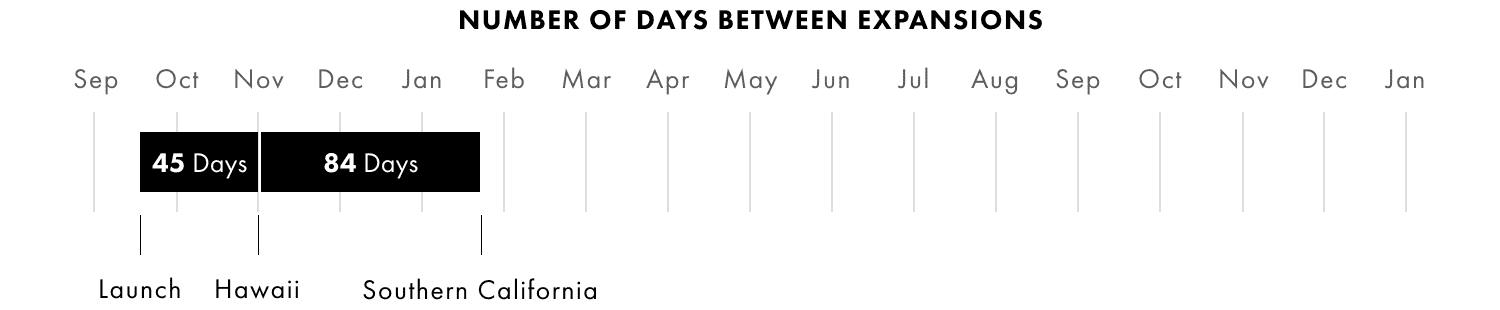 6 Time Between Expansions.png