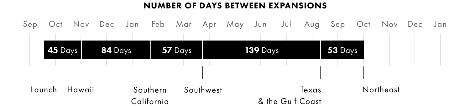 2-8 Number of Days between Expansions.png
