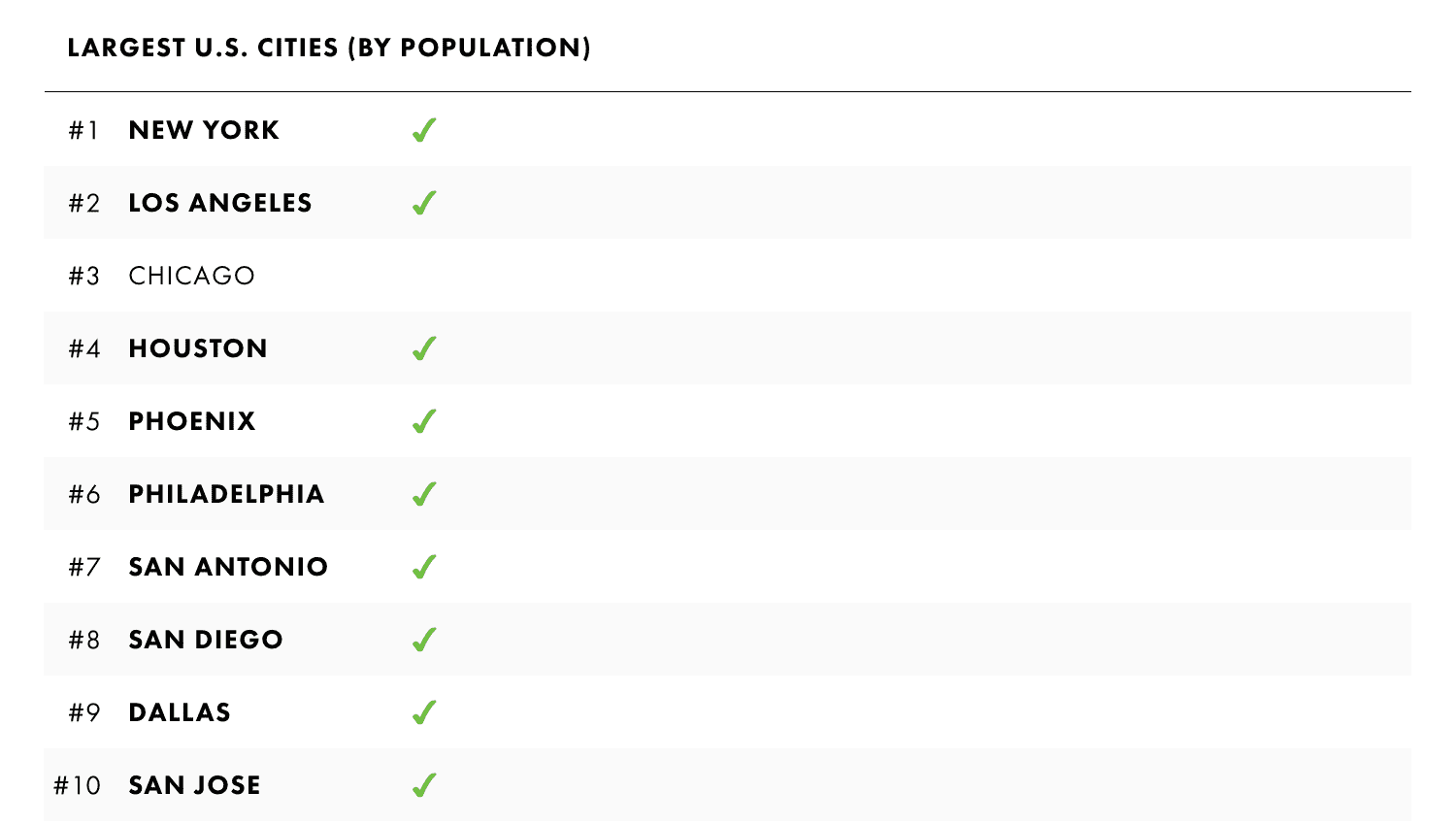 2-5 Largest US Cities.png