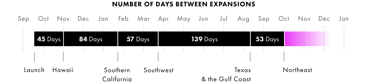 Number of Days between Expansions.png