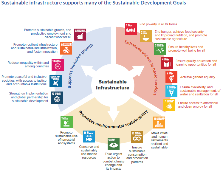 Sustainable Infrastructure supports SDGs