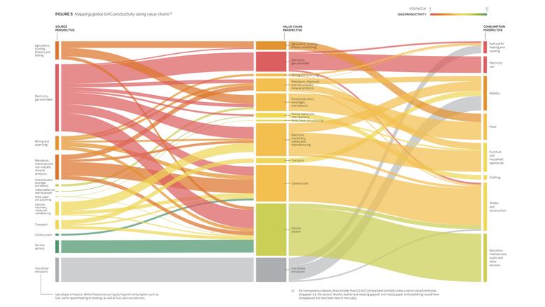 Global GHG productivity map