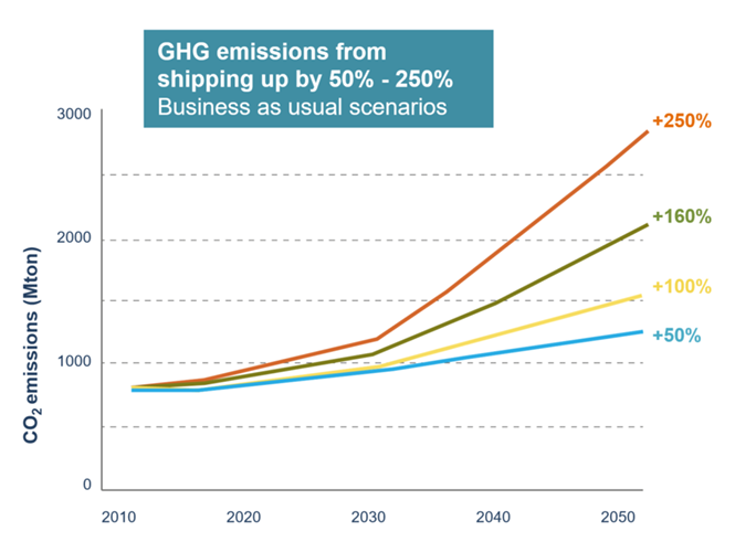 growth_of_ghg_emissions_from_shipping_0.png