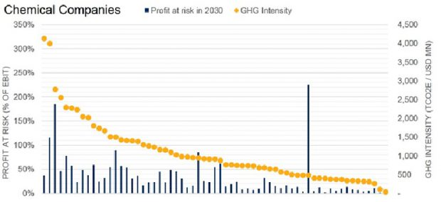 Exhibit 1 - Chemical Companies Profit at Risk   Source: Trucost Analysis. Data as of November 2017. Based on an analysis of chemical companies' 2016 publicly disclosed GHG data on Scope 1 and 2 for a 2°C scenario. Chart is provided for illustrative purposes.