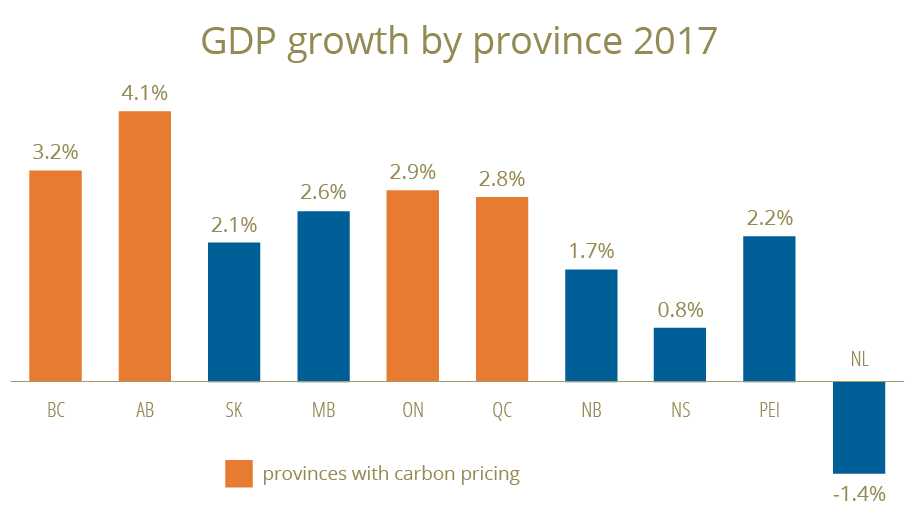 carbon-pricing-gdp-canada-2017.png