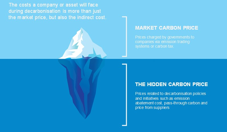 Pricing in Carbon Risk and Opportunities for Finance | Source: Navigant