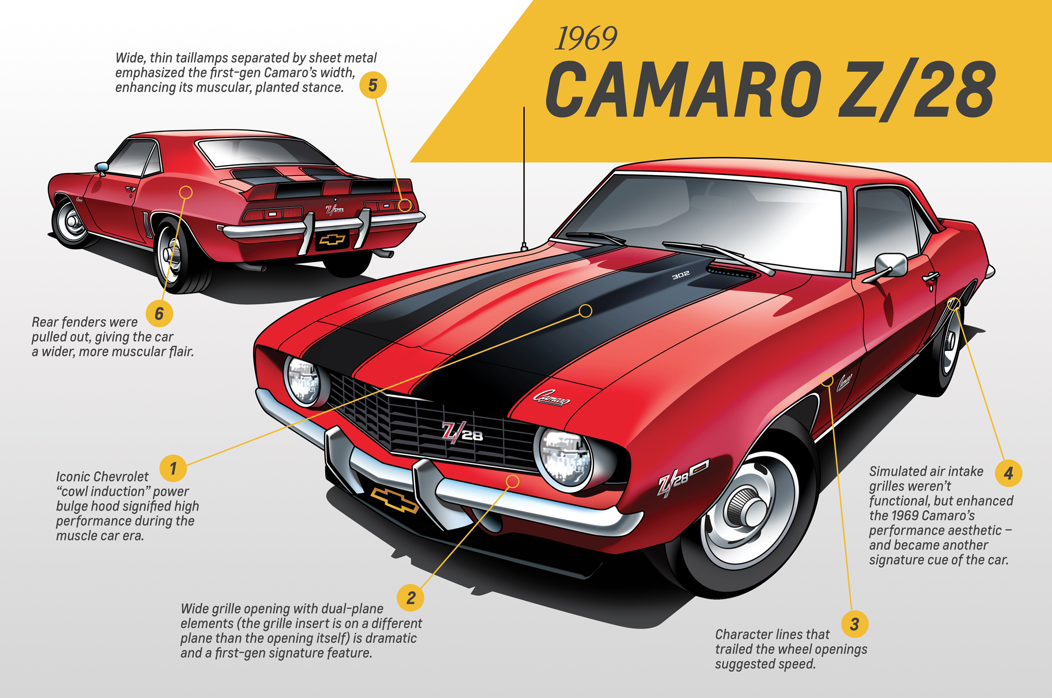 Chevrolet Celebrates Five Generations of the Iconic Camaro