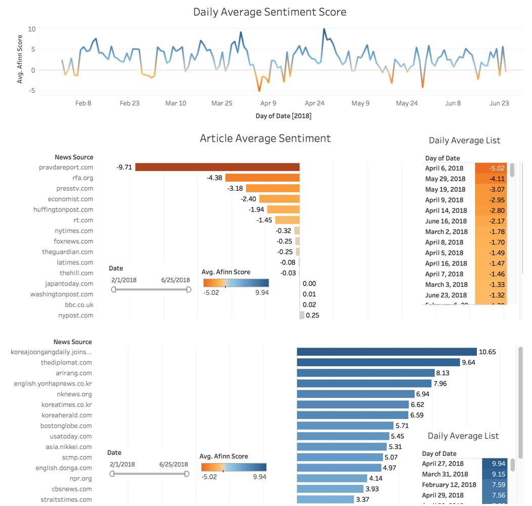 Figure 1. Daily Average Sentiment Score (2018.02.01 - 2018.06.25)