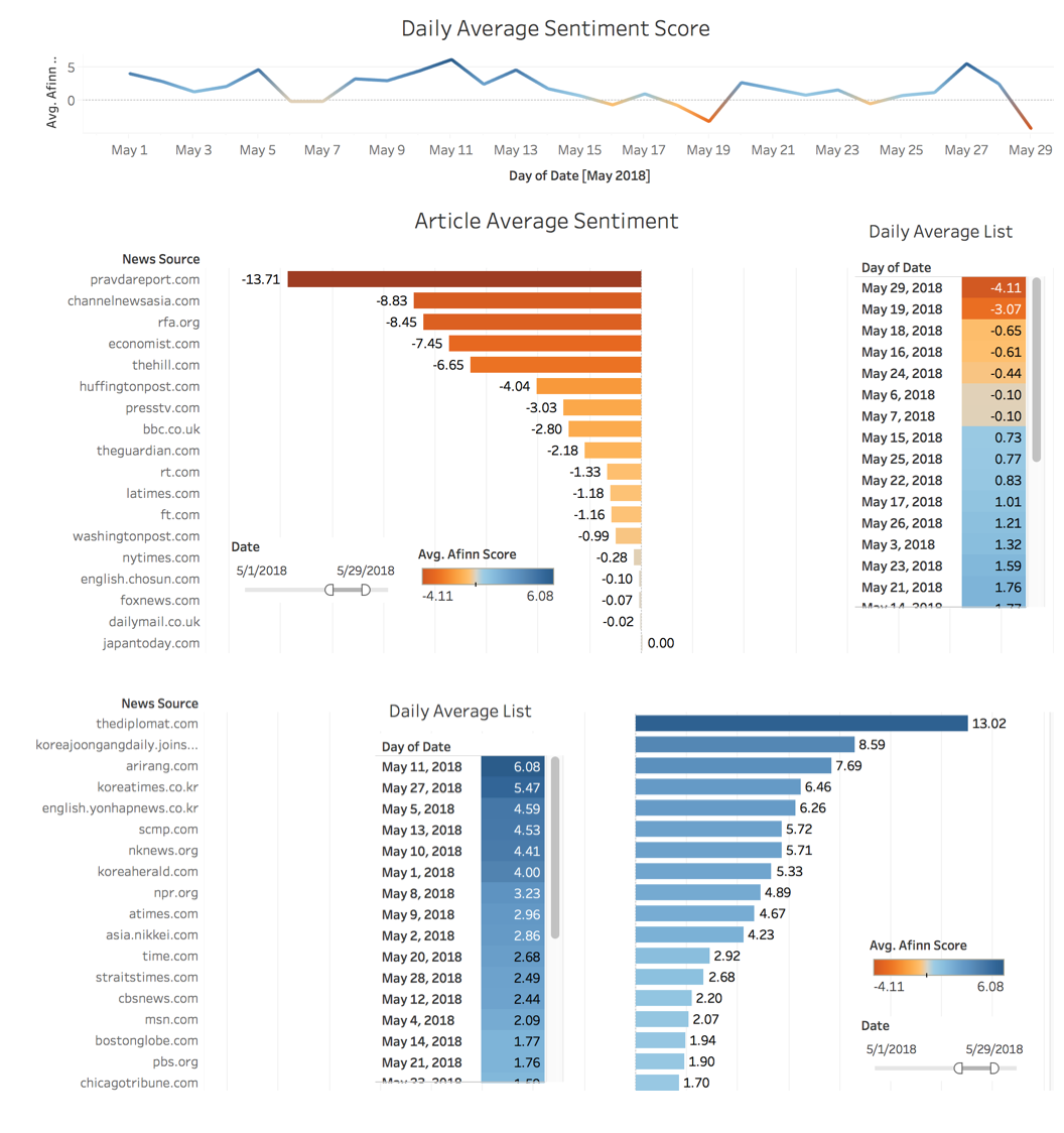 Figure 5.Daily Average Sentiment Score (2018.05.01 - 2018.05.29)