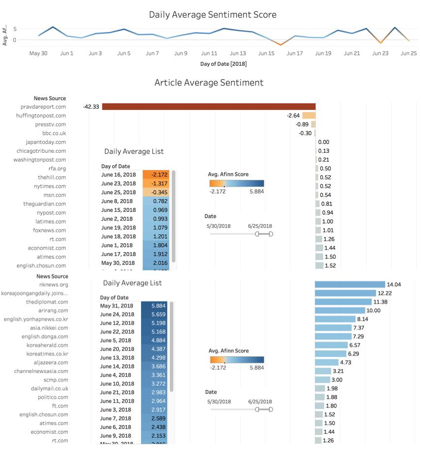 Figure 6.Daily Average Sentiment Score (2018.05.30 - 2018.06.25)