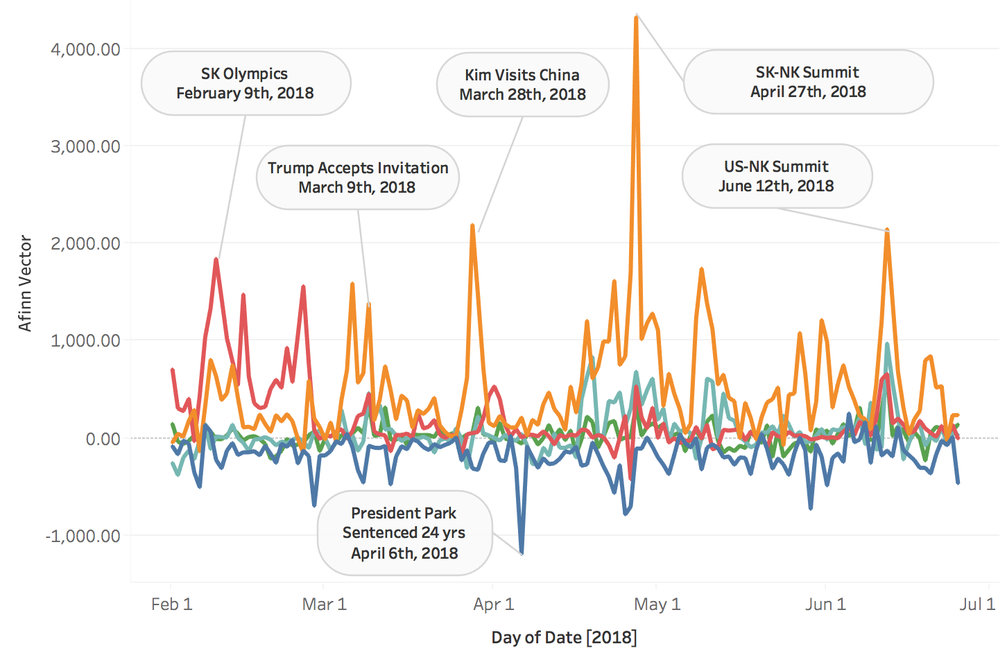 Figure 3. Time Series Analysis: Topic Model Results and Afinn Sentiment Score