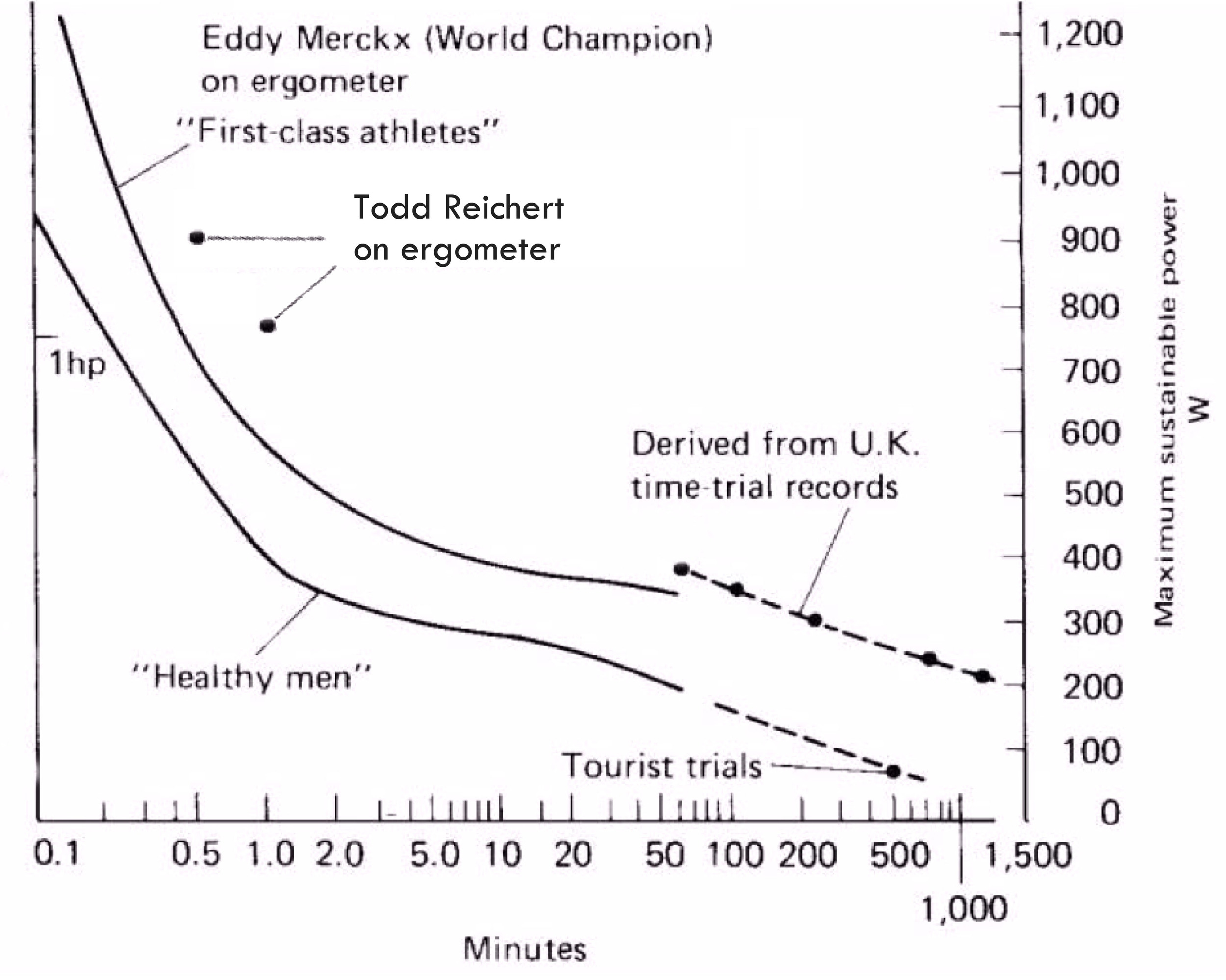 """Maximum human power output (NASA 1964). The """"First-class athletes"""" curve is slightly out of date, and these days many athletes include our pilot Todd Reichert can exceed the curve."""