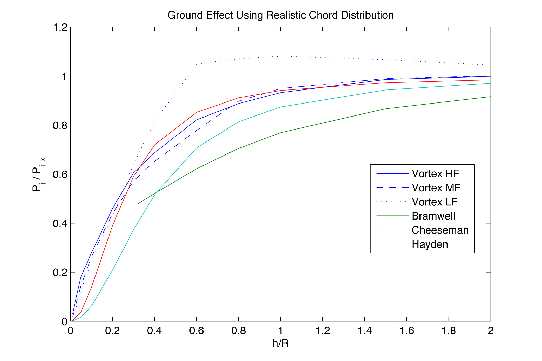 """The fraction of the induced power in ground effect to the induced power in free hover is plotted. """"Vortex HF, MF and LF"""" represent high, medium and low grid resolution in the calculations."""