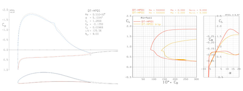 Pressure coefficient at the design CL, output from XFOIL (left). Resulting drag polar if the boundary layer is prematurely tripped on the upper surface of the airfoil (right).