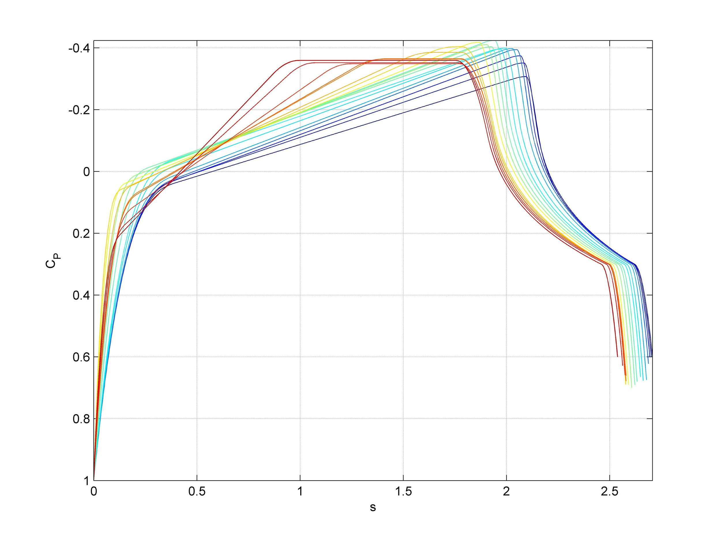 Ideal surface streamline pressure distributions for the first iteration of Eta's shape optimizations. Red curves are over the bottom of the vehicle to Blue curves over the top.