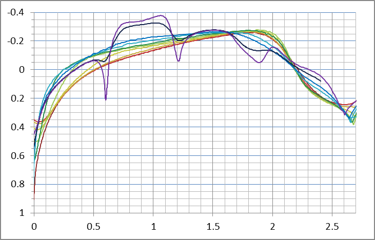 Pressure distribution over Eta's surface streamlines. Blue curves are over the bottom of the vehicle to Red curves which are over the top.