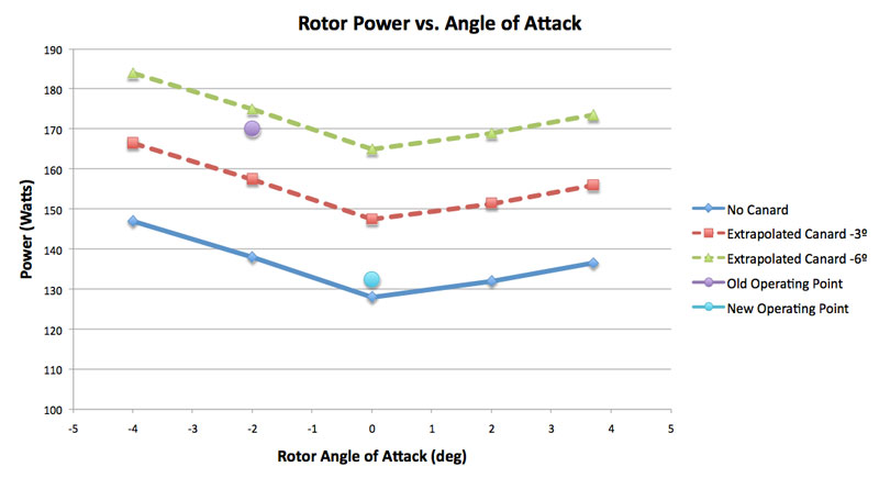 Plot of rotor absorbed power versus rotor setting angle (without canard mounted).