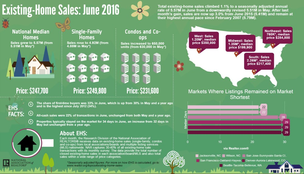 Existing Home Sales - June 2016
