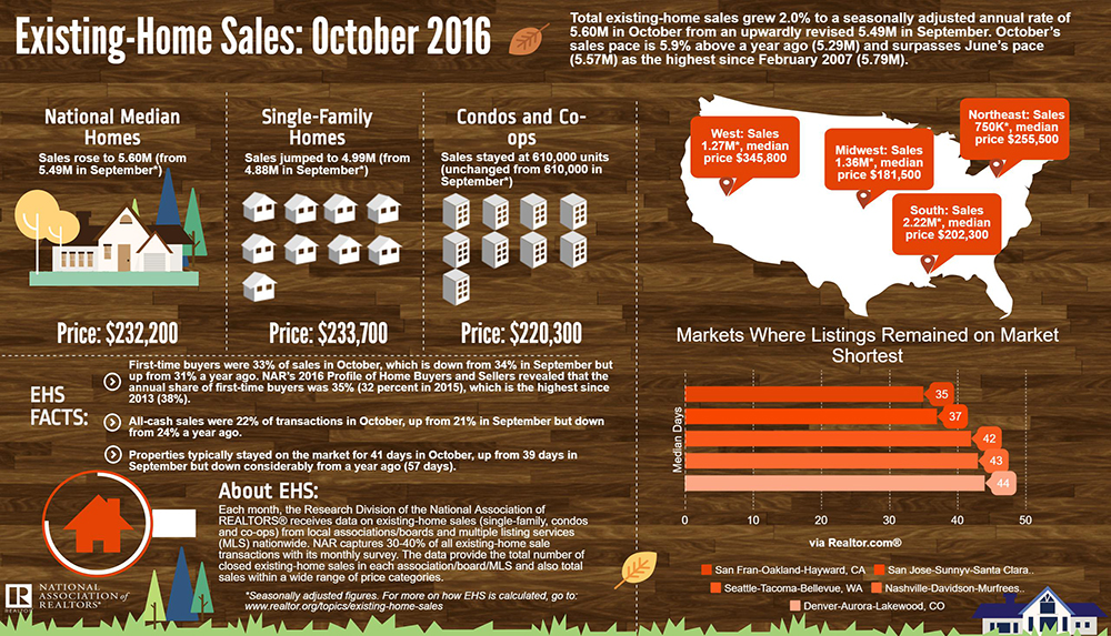 National home sales 2016