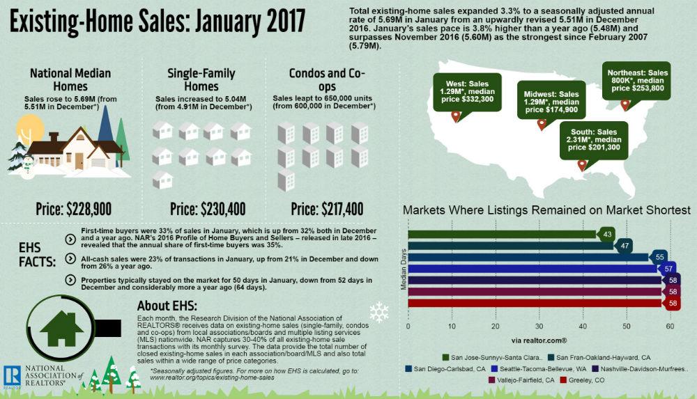 existing-home-sales-jan-2017