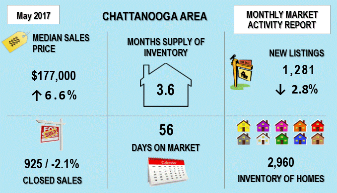 Chattanooga home sales May 2017