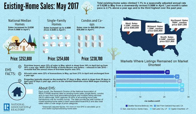 national home sales may 2017
