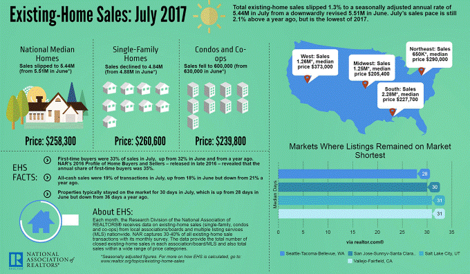national home sales july 2017.png