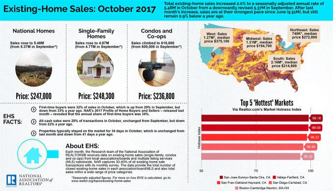 existing home sales october 2017.png