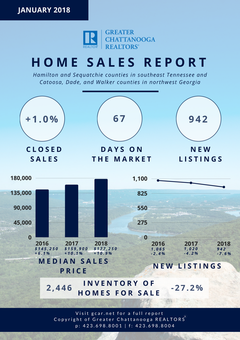 Chattanooga Home Sales report.png