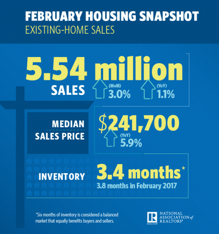 national homes sales February 2018