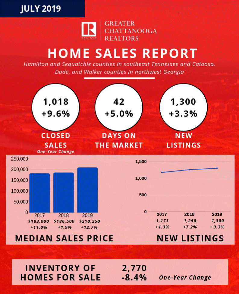 home sales report chattanooga.png