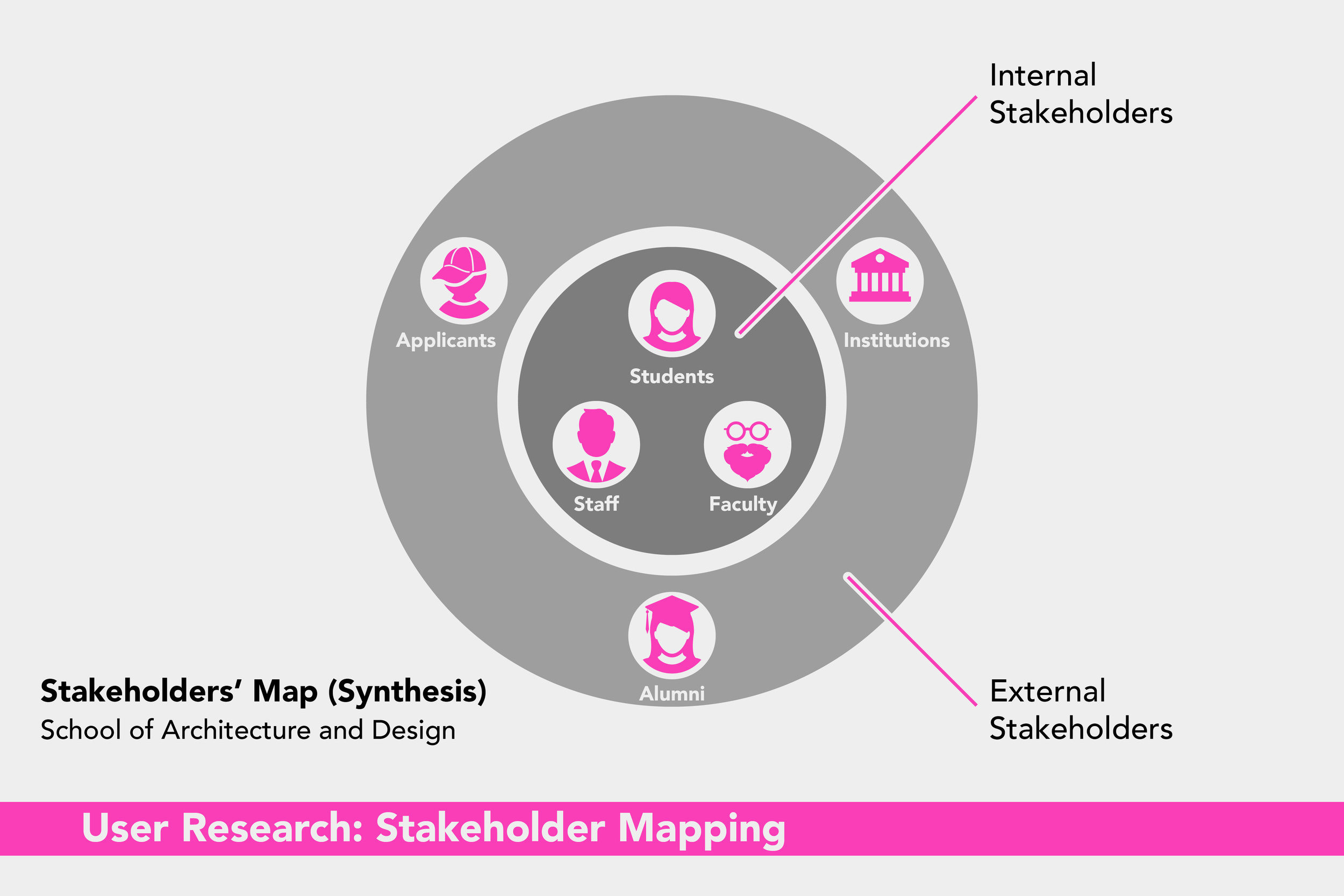 ARQDIS Website: Stakeholder Mapping