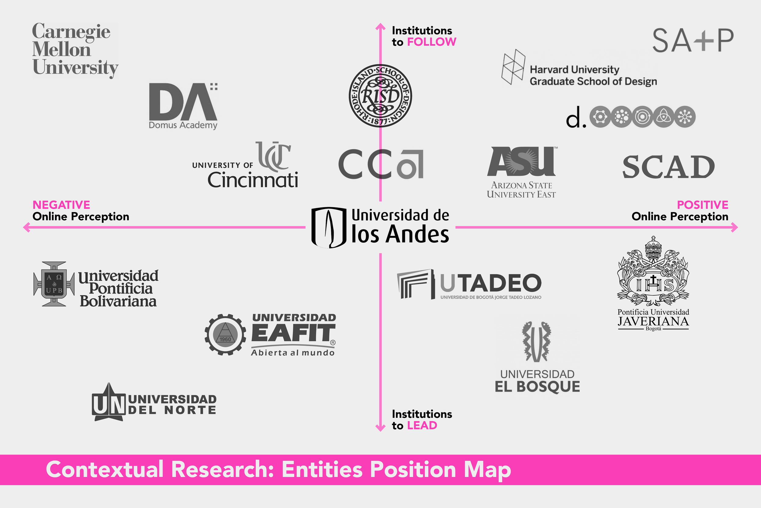 ARQDIS Website: Entities Position Map