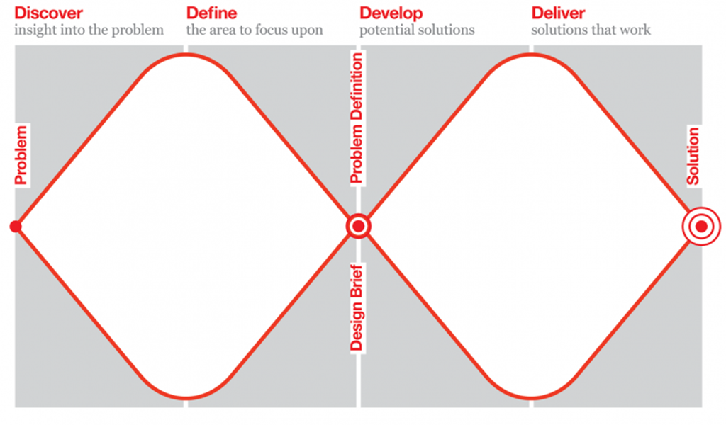 Double diamond model of design proposed by the British Design Council. Image:  https://www.designcouncil.org.uk/news-opinion/design-process-what-double-diamond