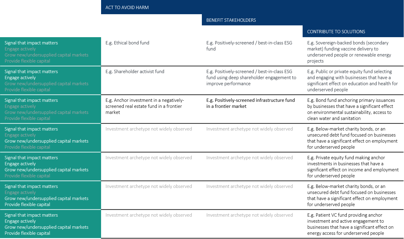 The Investor's Impact Matrix mapped with illustrative asset classes via The Impact Management Project (https://impactmanagementproject.com/investor-impact-matrix/)
