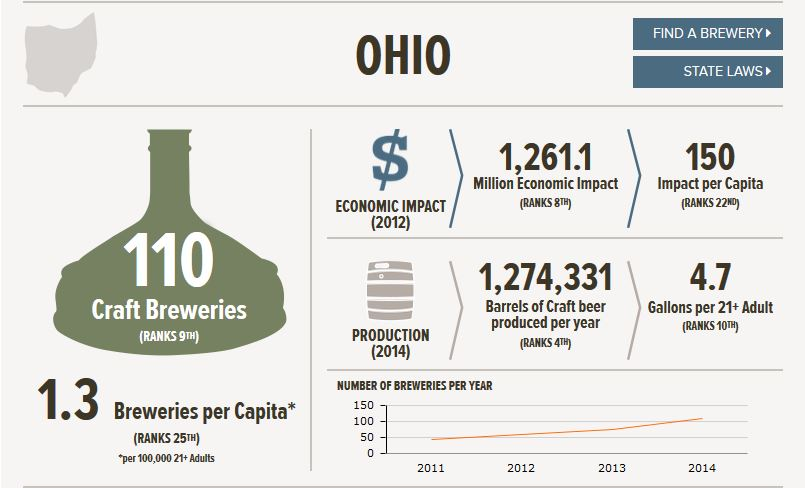 Source:   Brewers Association