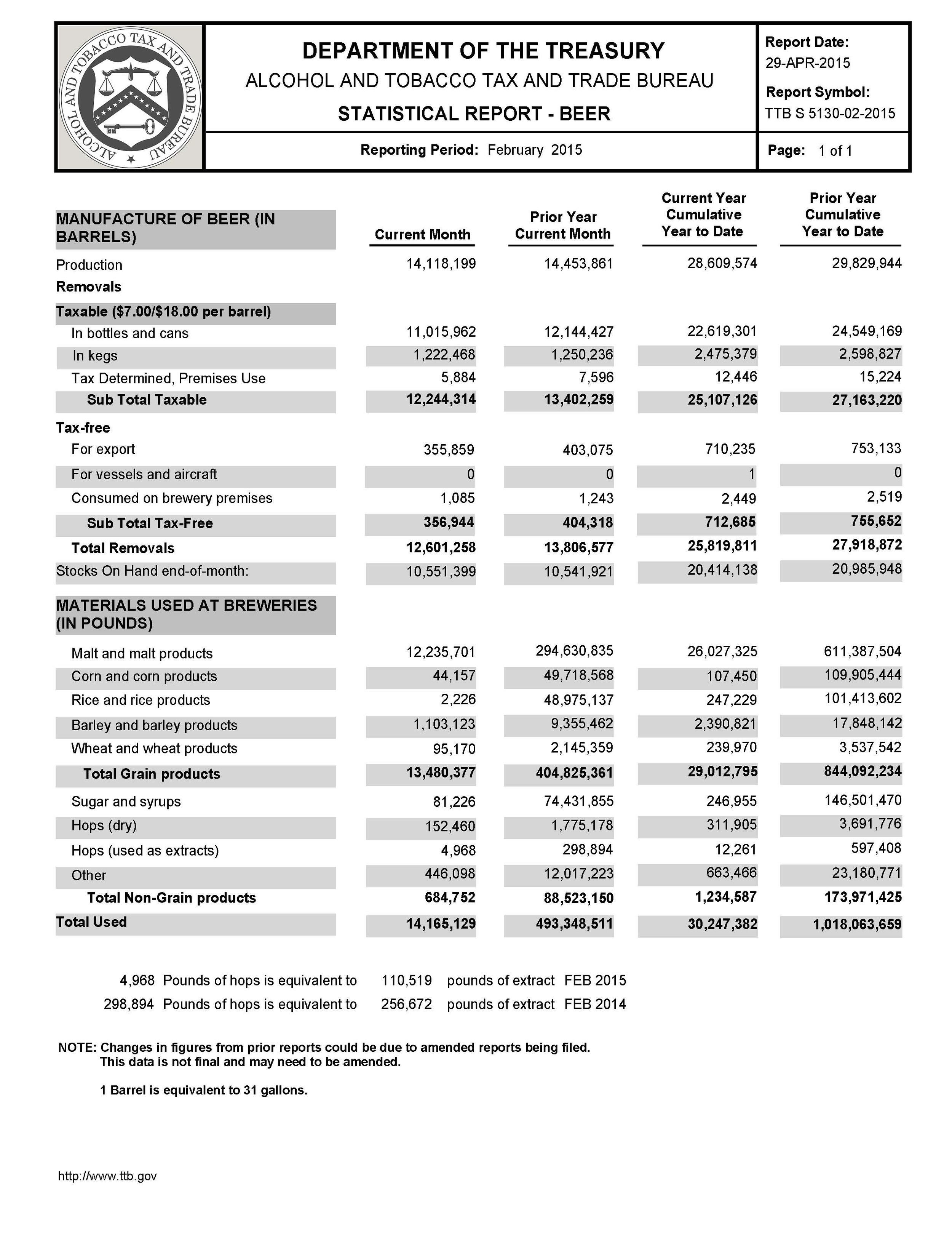 2015_Feb_TTB Stats.jpg