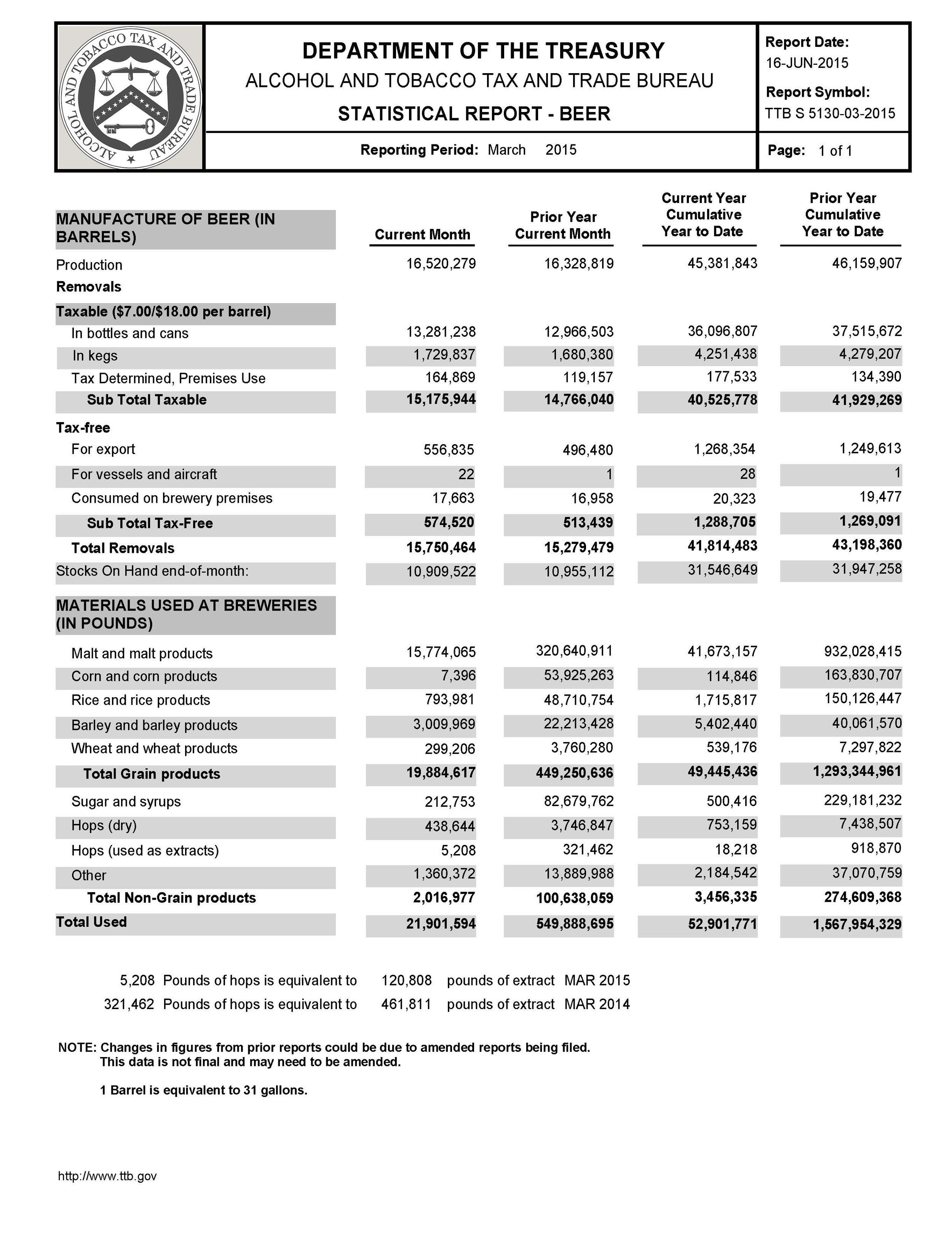 2015_March_TTB Stats.jpg