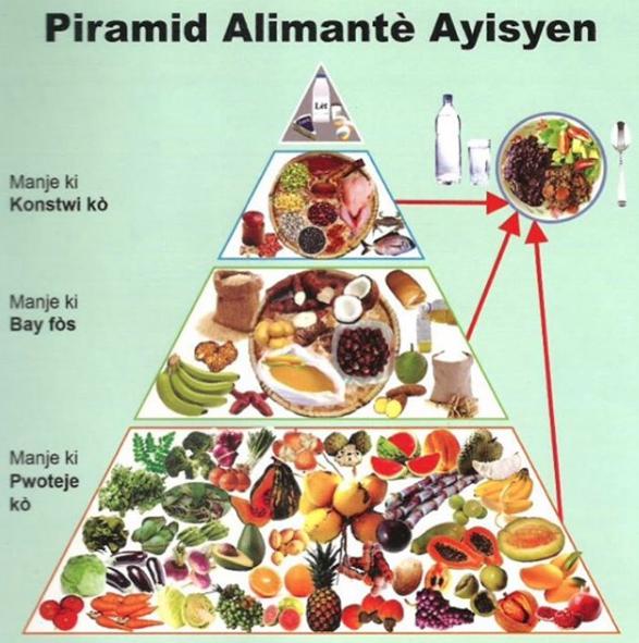 piramid alimante ayisyen.png