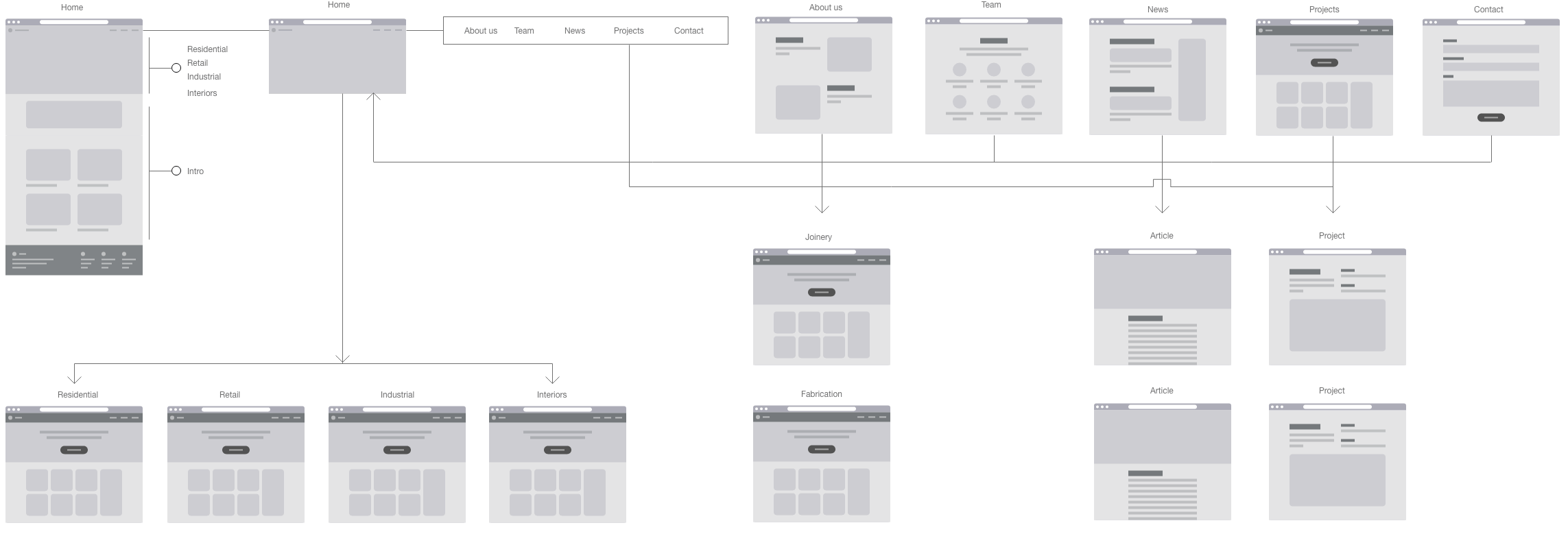 ZGI website sitemap defining page hierarchy and structure