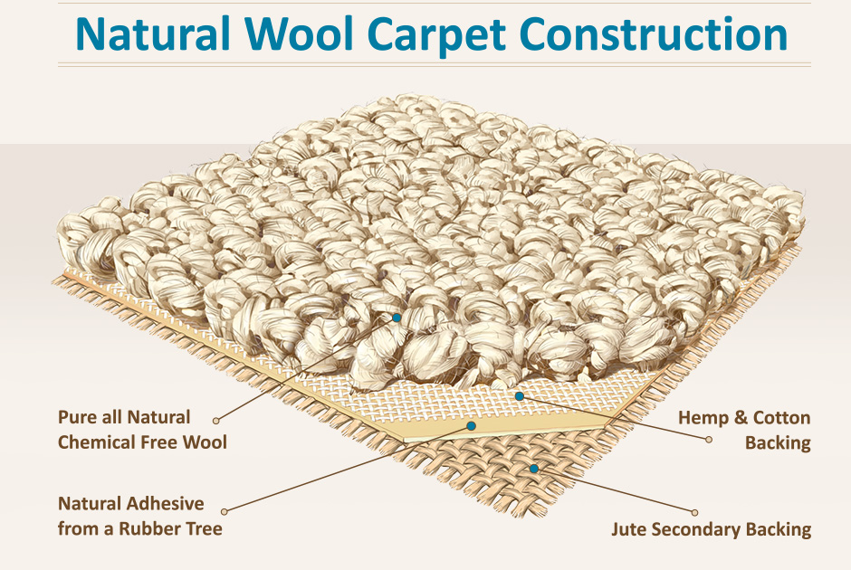 earth weave carpet construction