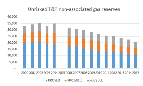 Graph 1: Unrisked non-associated gas reserves, 2000 – 2015 (bcf)    NB: no audit was conducted in 2005