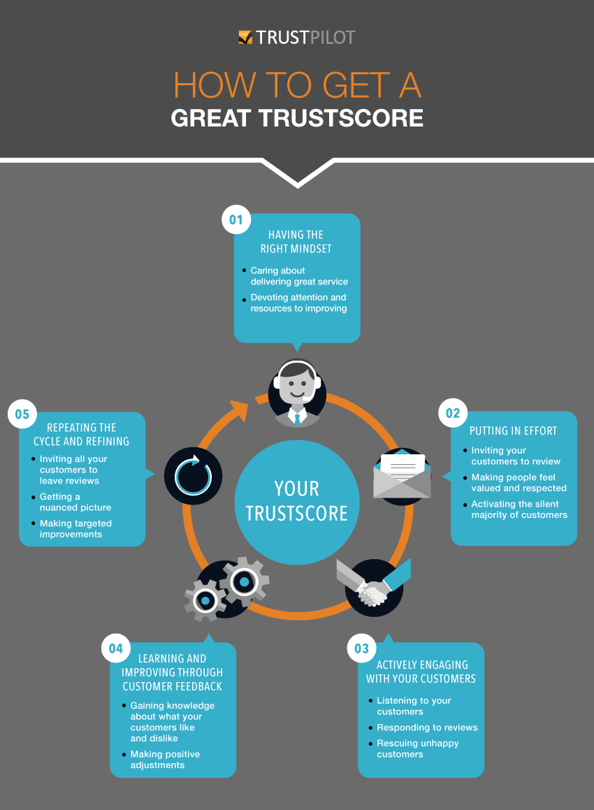 How to get a great TrustScore.png