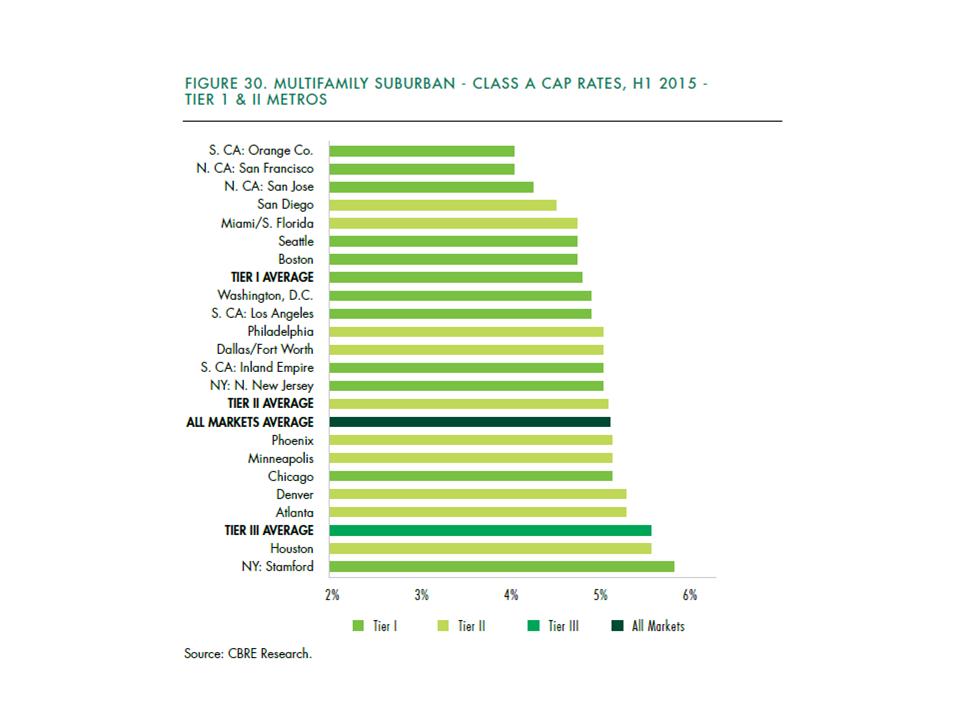 Multifamily Suburban Class A Cap Rates in US Metro Areas