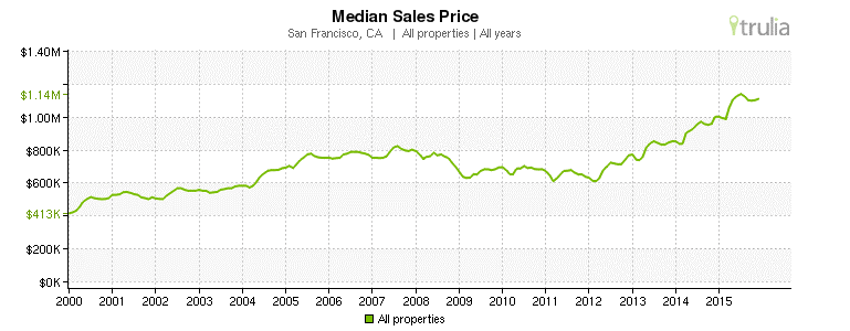 San Francisco, CA - Median Sales Prices 2000-2015