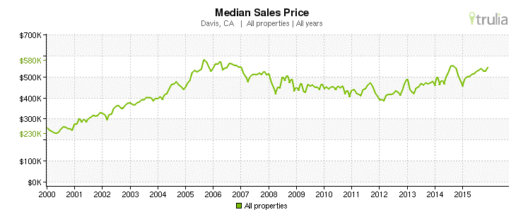 Davis, CA - Median Sales Prices 2000-2015